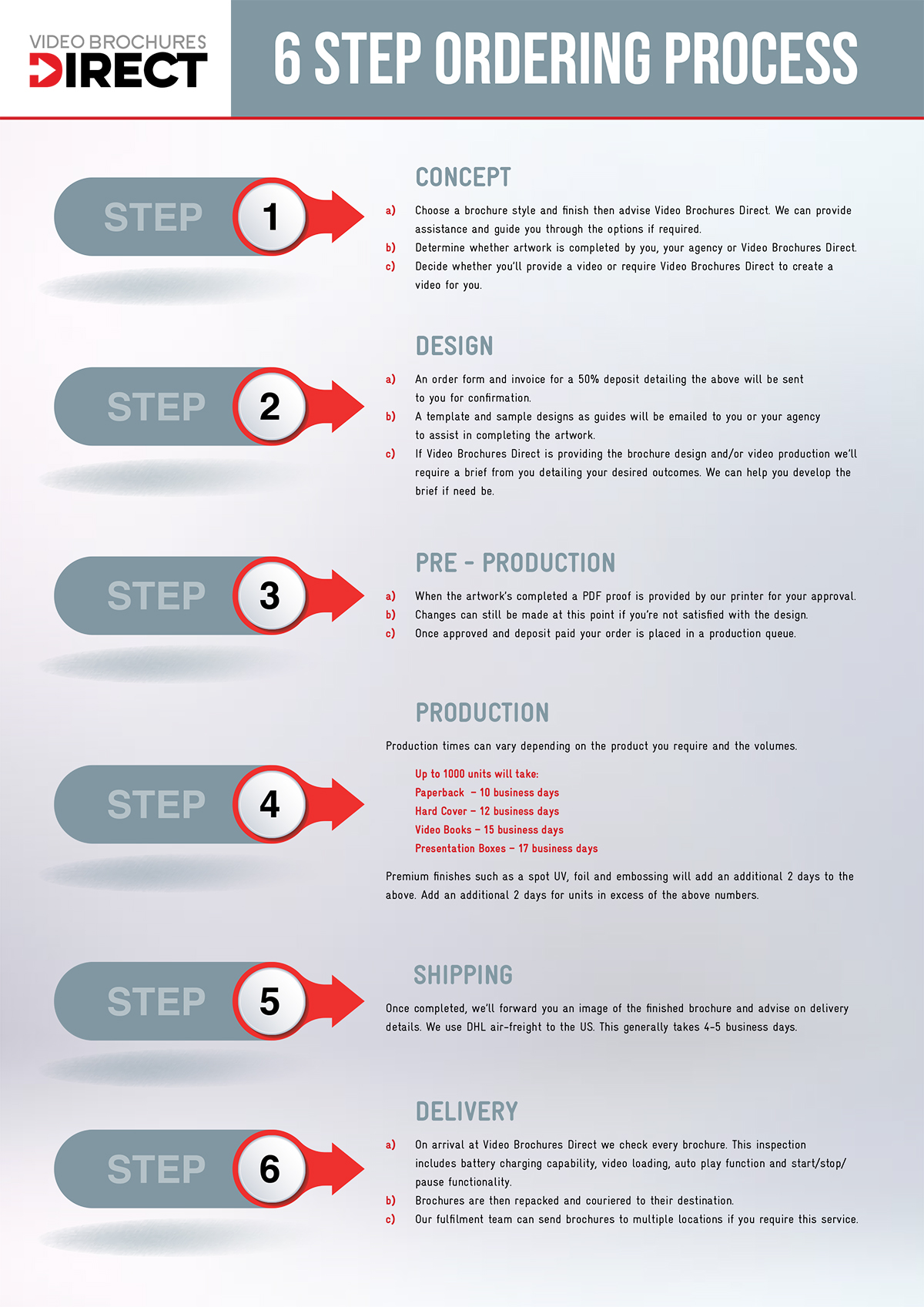 VBD 6 steps to a great video brochure
